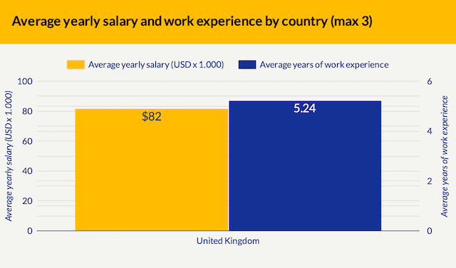 A vertical bar chart showing the average annual salary for a UK service designer as $82K USD, and the average years of work experience as 5.24.