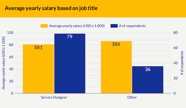 A vertical bar chart showing average yearly salary based on job title, with the salary and number or respondents side by side. 79 respondents with a Service Designer job title, and an average salary of $81k USD. 36 respondents with other job titles, and an average salary of $86k USD.